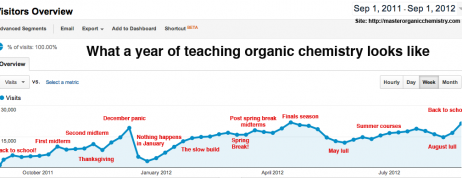 A year of OChem, as told by a blog stat graph