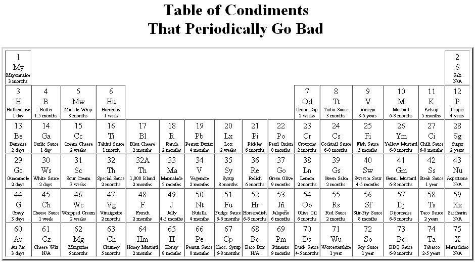 Alternative periodic tables updated now with a final thought condiments urtaz