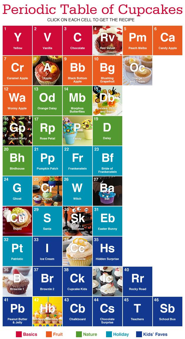 Alternative periodic tables updated now with a final thought cupcakes beer urtaz
