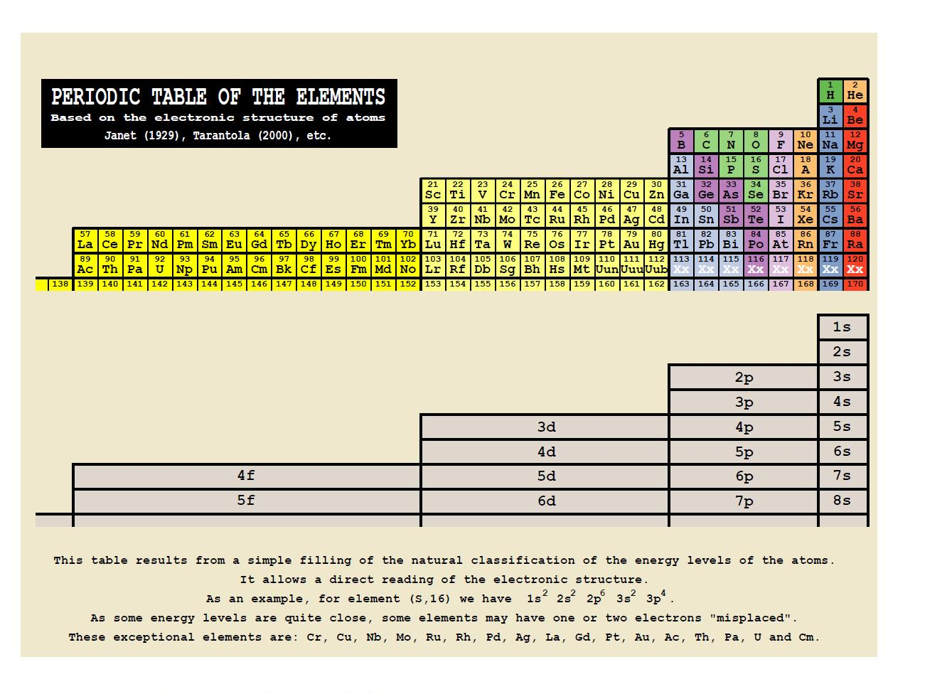 Alternative periodic tables updated now with a final thought janet gamestrikefo Choice Image