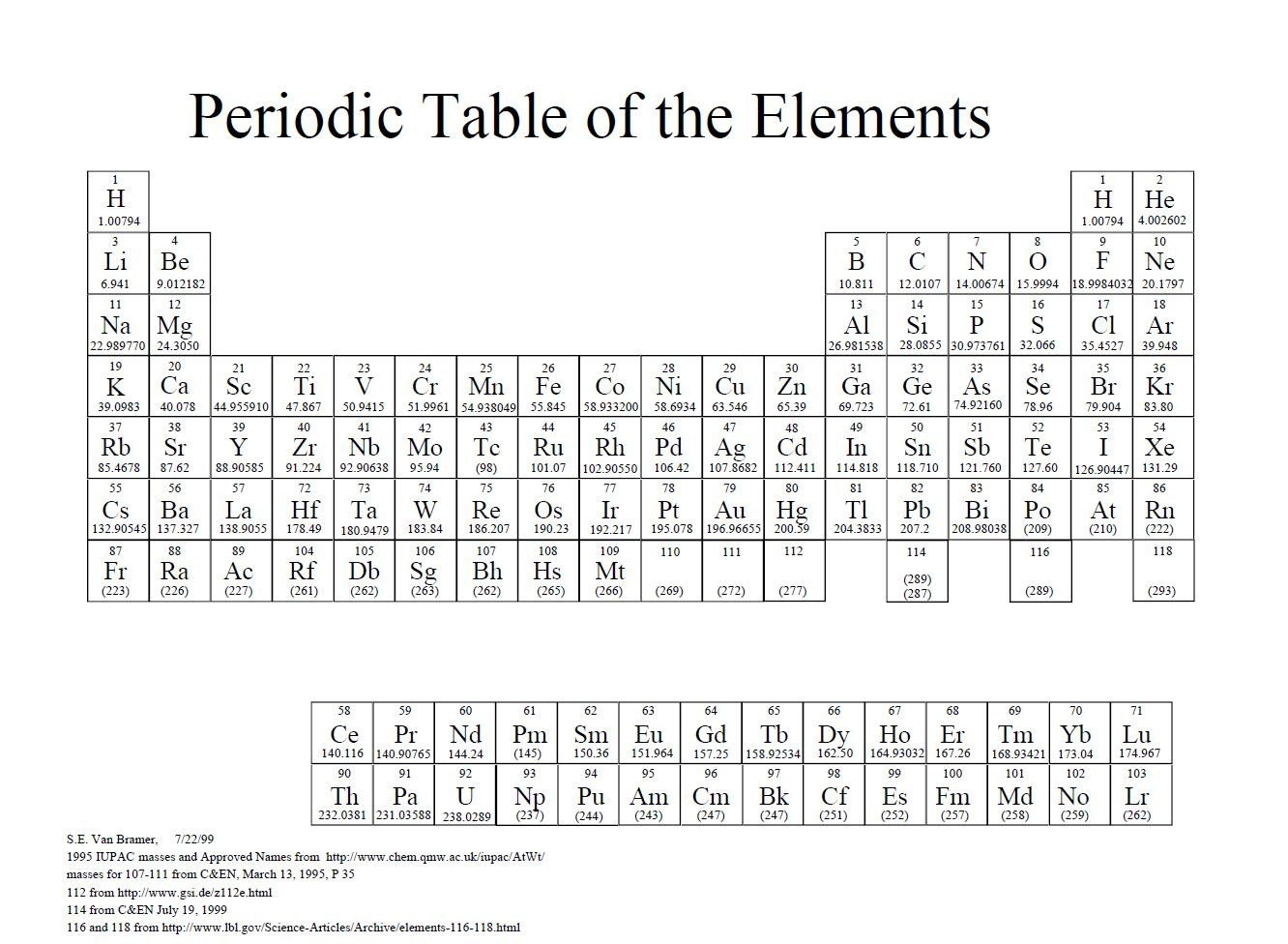Alternative Periodic Tables Updated Now With A Final Thought