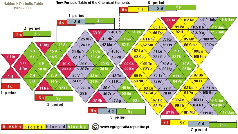 Alternative periodic tables updated now with a final thought najderek urtaz