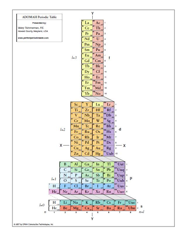 Alternative periodic tables updated now with a final thought verticle urtaz Image collections
