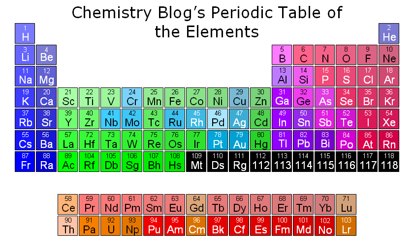 periodic table. my own periodic table.