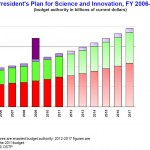 NSF, NIH, NIST Budget to 2017