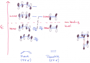 Molecular Orbital Picture for the Diels-Alder Reaction