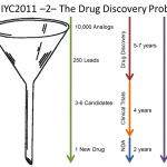 Funnel Model of Drug Discovery