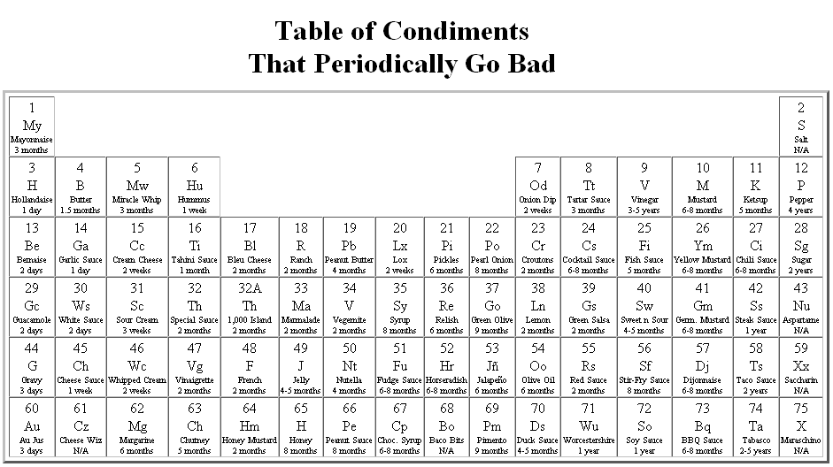 Clt 51 table of condiments that periodically go bad chemistry blog this urtaz Gallery