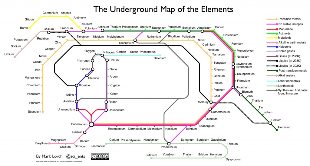 The Underground Map of the Elements