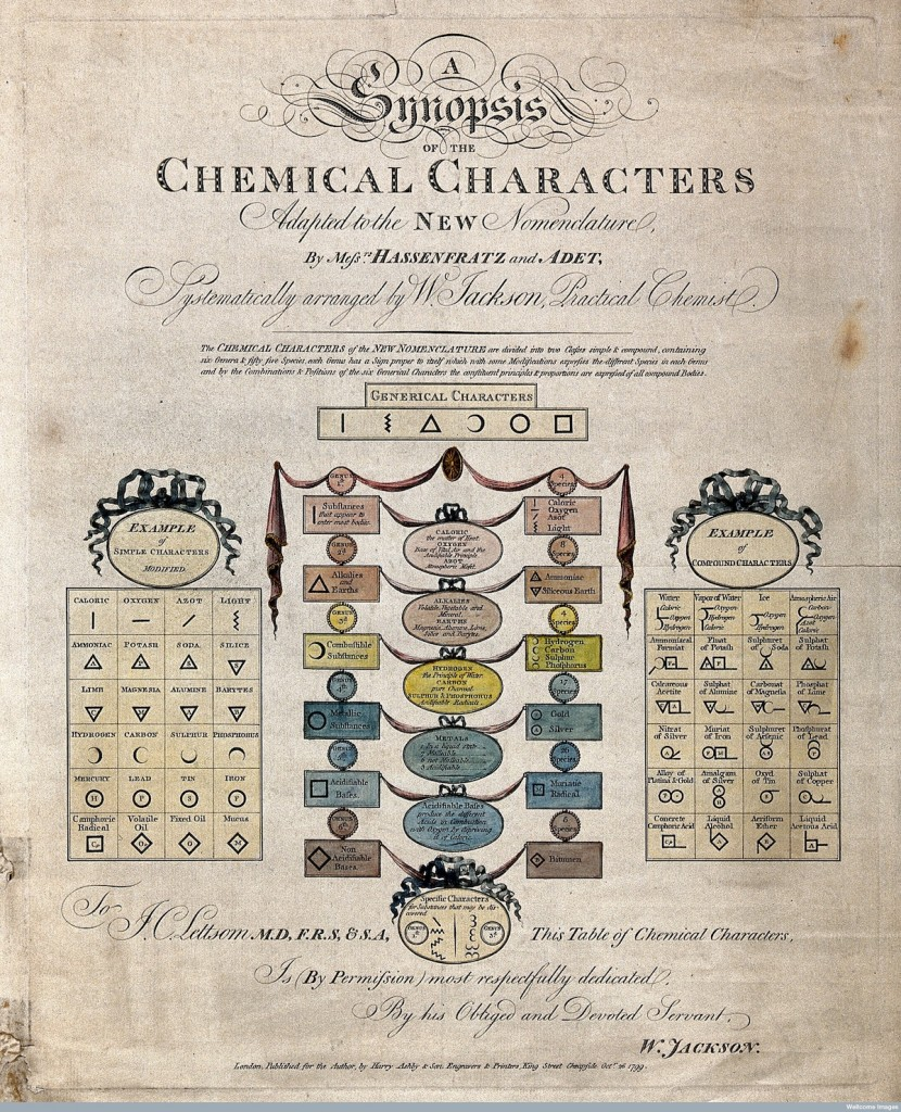 Chemistry: symbols of elements and substances. Coloured engr Credit: Wellcome Library, London. Wellcome Images images@wellcome.ac.uk http://wellcomeimages.org Chemistry: symbols of elements and substances. Coloured engraving by H. Ashby, 1799, after W. Jackson. 1799 By: William Jacksonafter: Henry AshbyPublished: 26 October 1799 Copyrighted work available under Creative Commons by-nc 2.0 UK, see http://wellcomeimages.org/indexplus/page/Prices.html